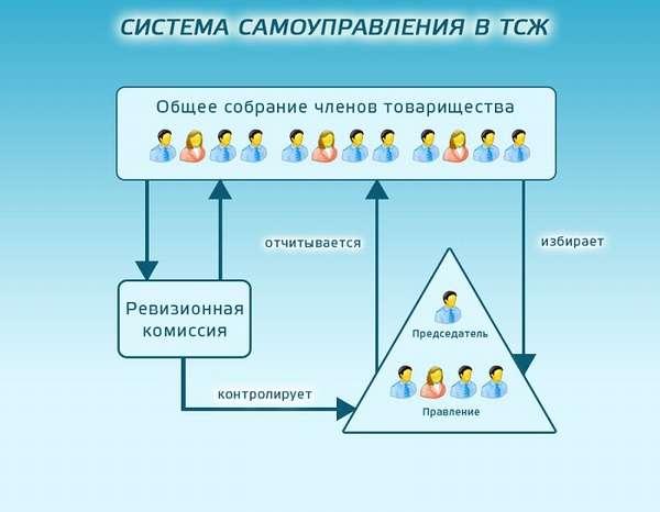 комиссия