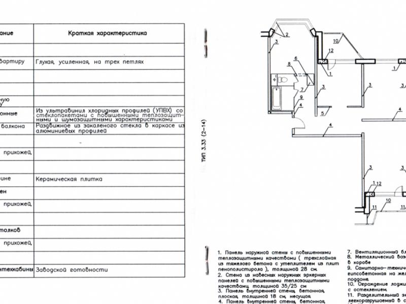 Документы для техпаспорта на квартиру