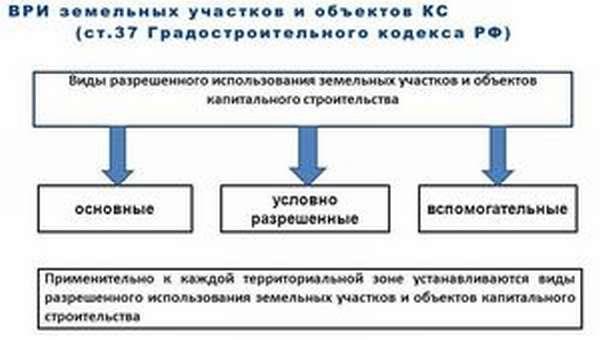 Классификация земельных участков по законам РФ