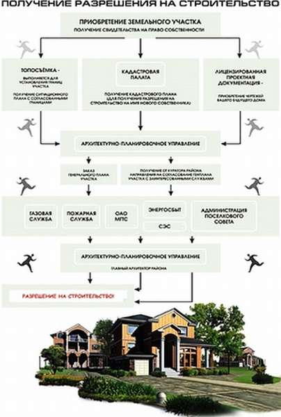 Документы на строительство - что нужно, чтобы построить дом в городе