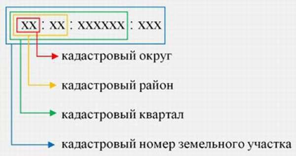 Расшифровка кадастрового кода