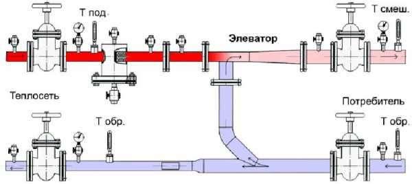 открытая и закрытая система горячего водоснабжения это