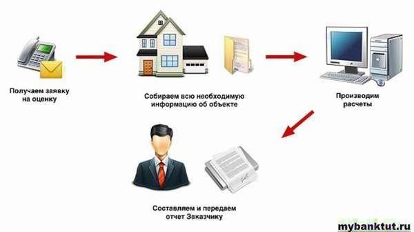 Особенности оценки для ипотеки