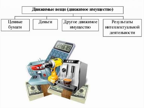 Право собственности на движимое и недвижимое имущество - презентация ...