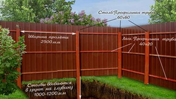 Макет забор - ограждение из профнастила