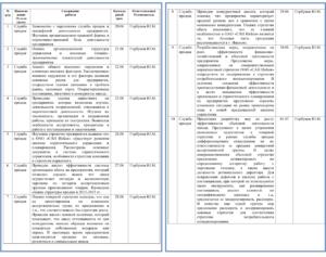 Отчет по производственной практике на предприятии