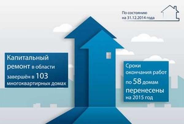 Заем на капремонт многоквартирных домов