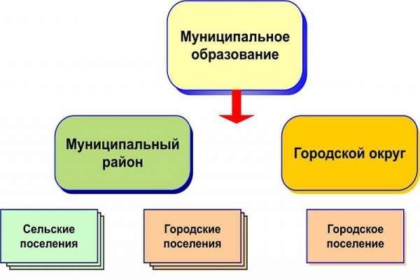 представительный орган муниципального образования