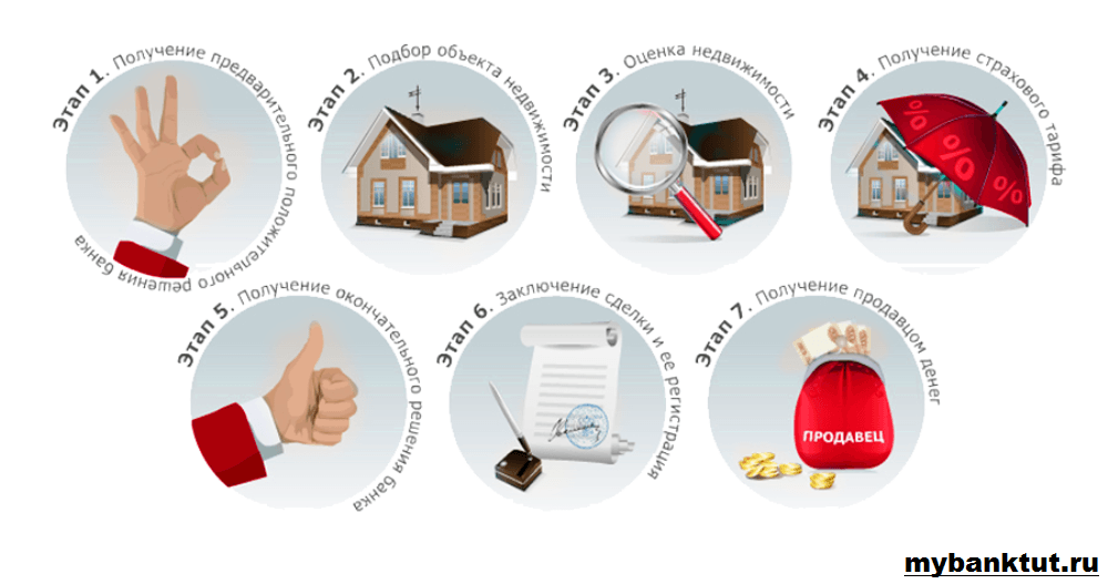 Этапы продажи недвижимости