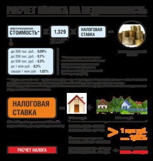 Сборы налогов на недвижимость
