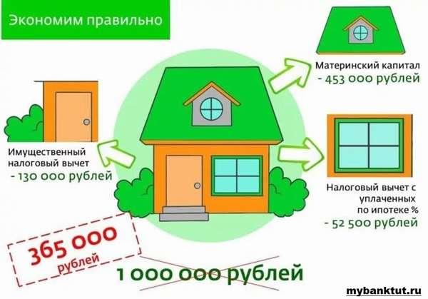 Маткапитал и покупка квартиры