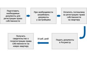 Как подать заявление на права собственности