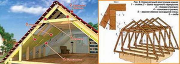 Чертежи мансарда под крышей дома