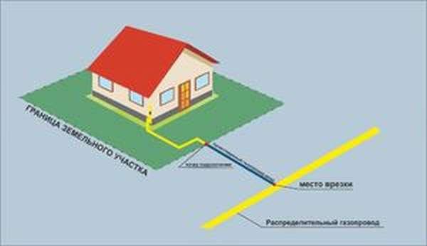 Информационное письмо по вопросу технологического подключения к газопроводу