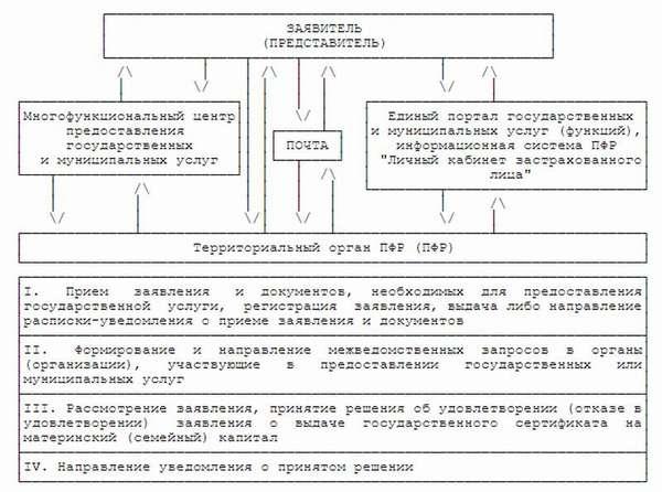 список документов для оформления материнского капитала