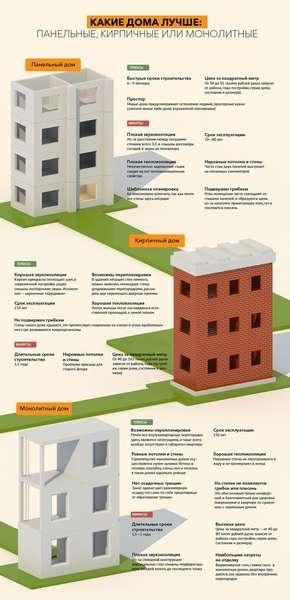 какой дом выбрать?