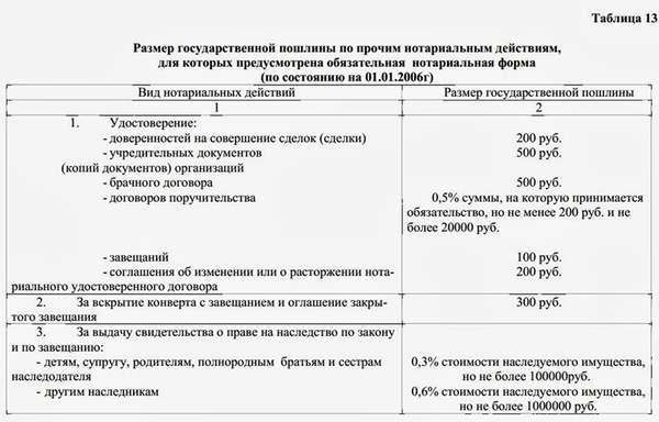 стоимость оформления завещания у нотариуса (главный ключ)