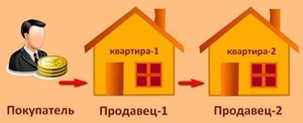 Как продать квартиру по цепочке