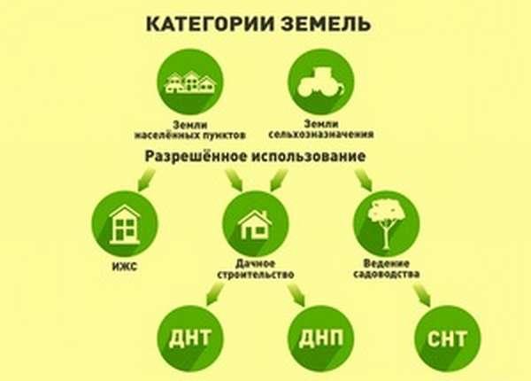 ИЖС, СНТ, ДНТ - аббревиатуры, важные для землевладельцев