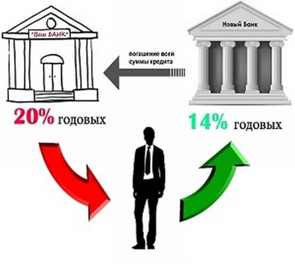 процедура рефинансирования