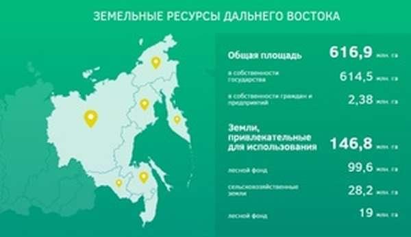 Бесплатный гектар для россиян - Дальний Восток