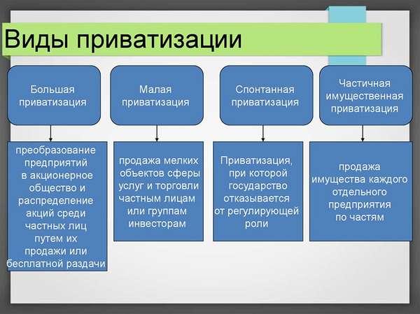 порядок приватизации государственного и муниципального имущества