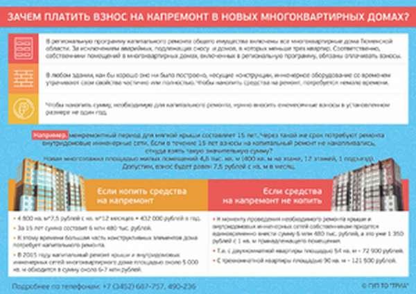 Бюджетные суммы на капремонт домов