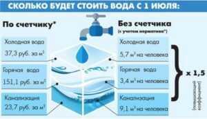 нормативы потребления воды без счетчика